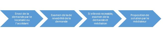 Les étapes de la médiation des litiges de consommation